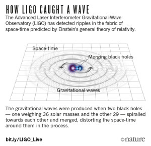 phpKxMETyhow-ligo-caught-a-wave